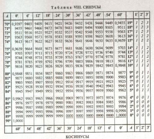 Площади фигур формулы таблица - Всё о фигуре здесь.